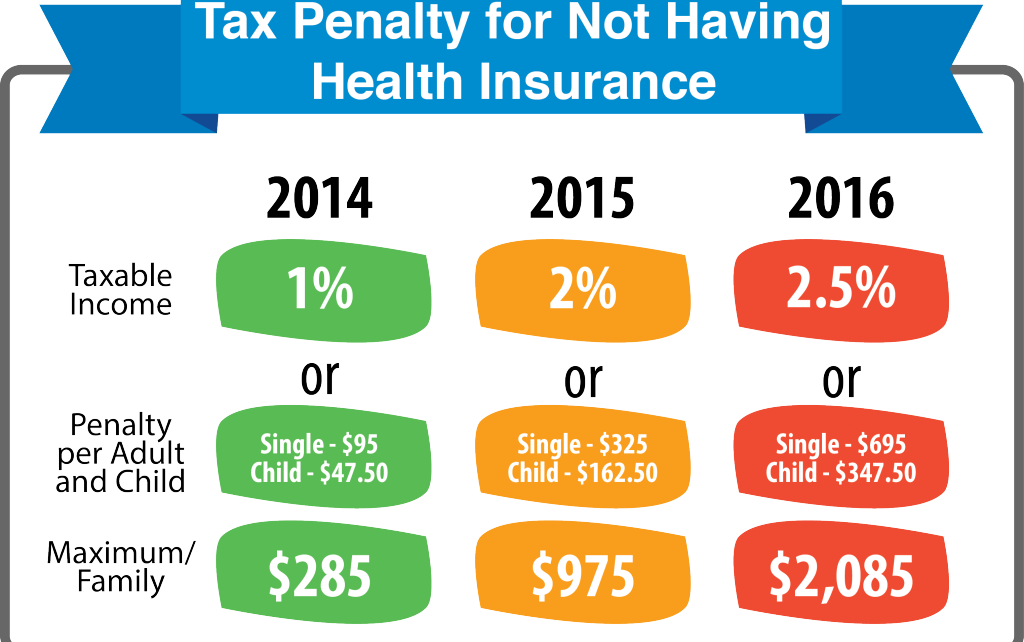 Tax penalty for no health insurance 2015 - insurance