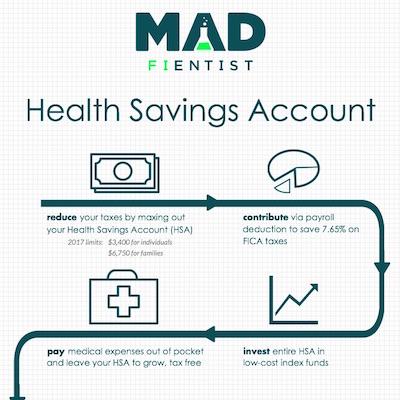 Health insurance tax deductible - insurance