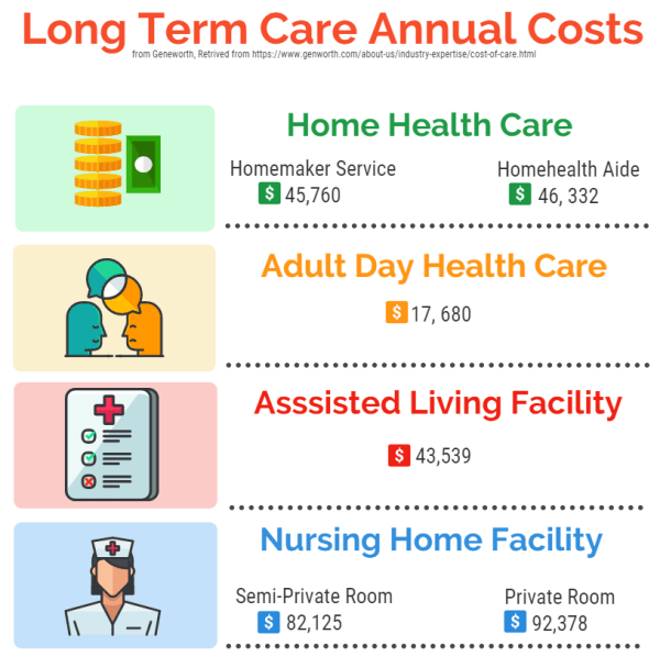 Long Term Care Insurance Cost Calculator