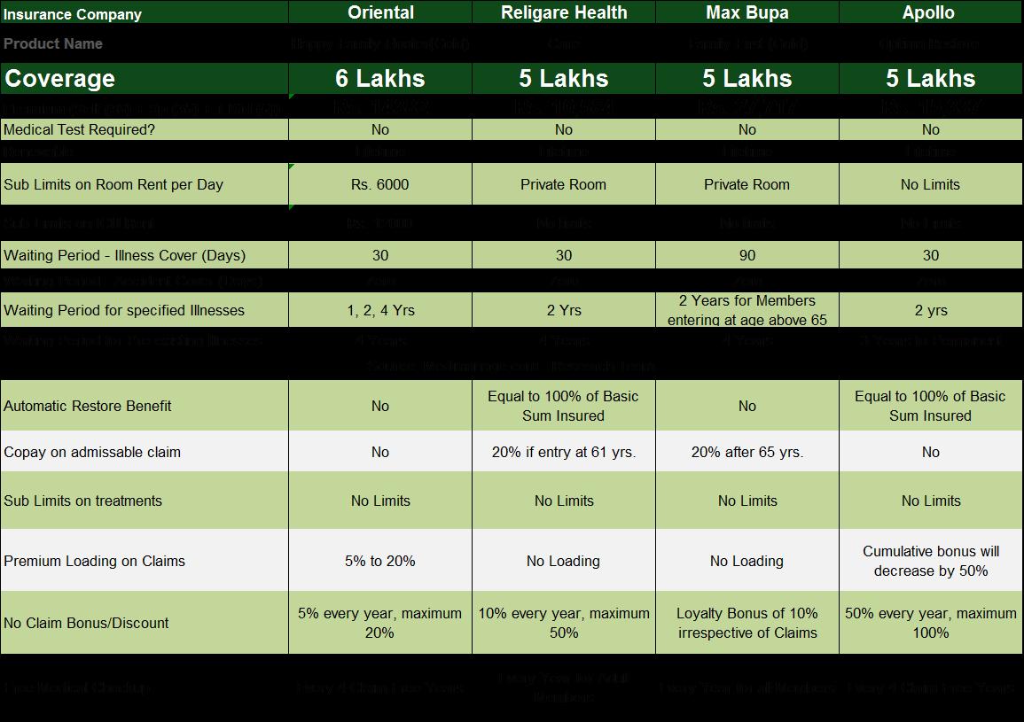 Compare health insurance plans calculator - insurance