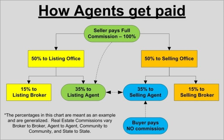 How do insurance agents get paid - insurance