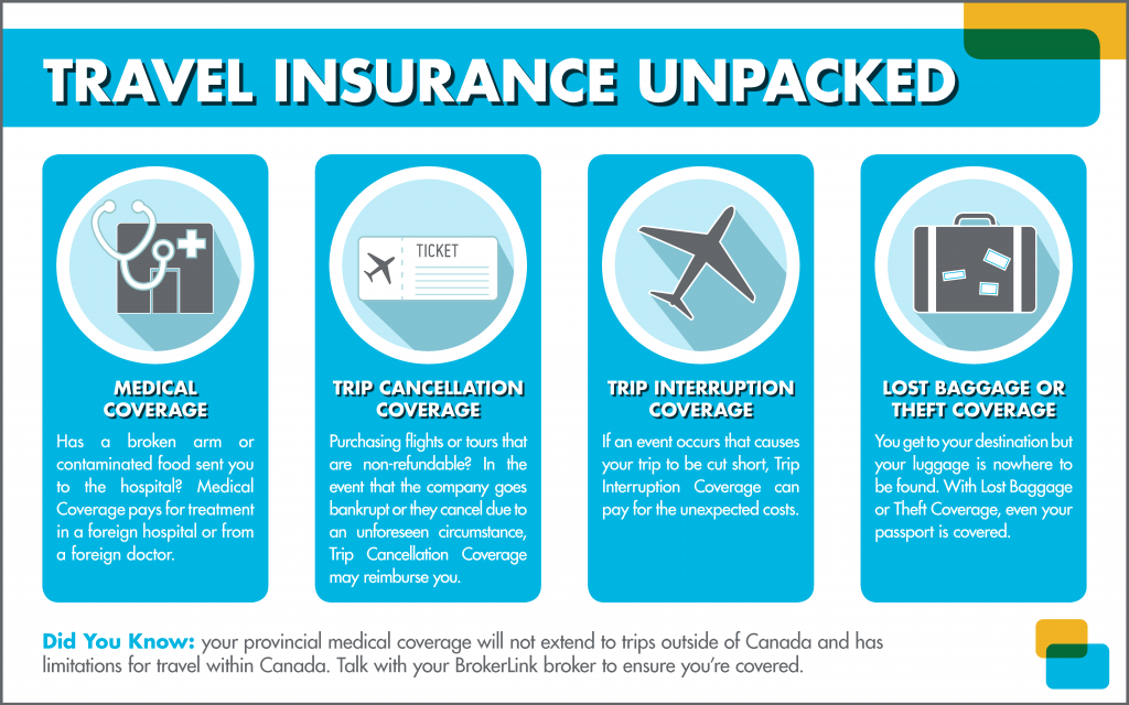 travel insurance what does it cover you for