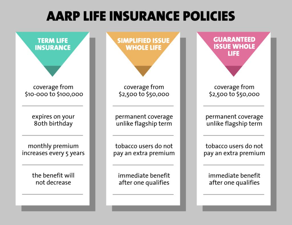 aarp term life insurance photo - 1