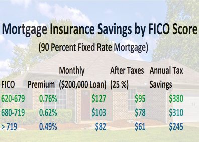 are mortgage insurance premiums deductible in 2017 photo - 1