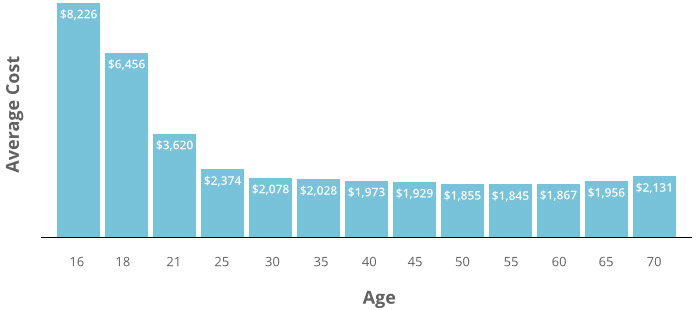 average car insurance rates by age photo - 1