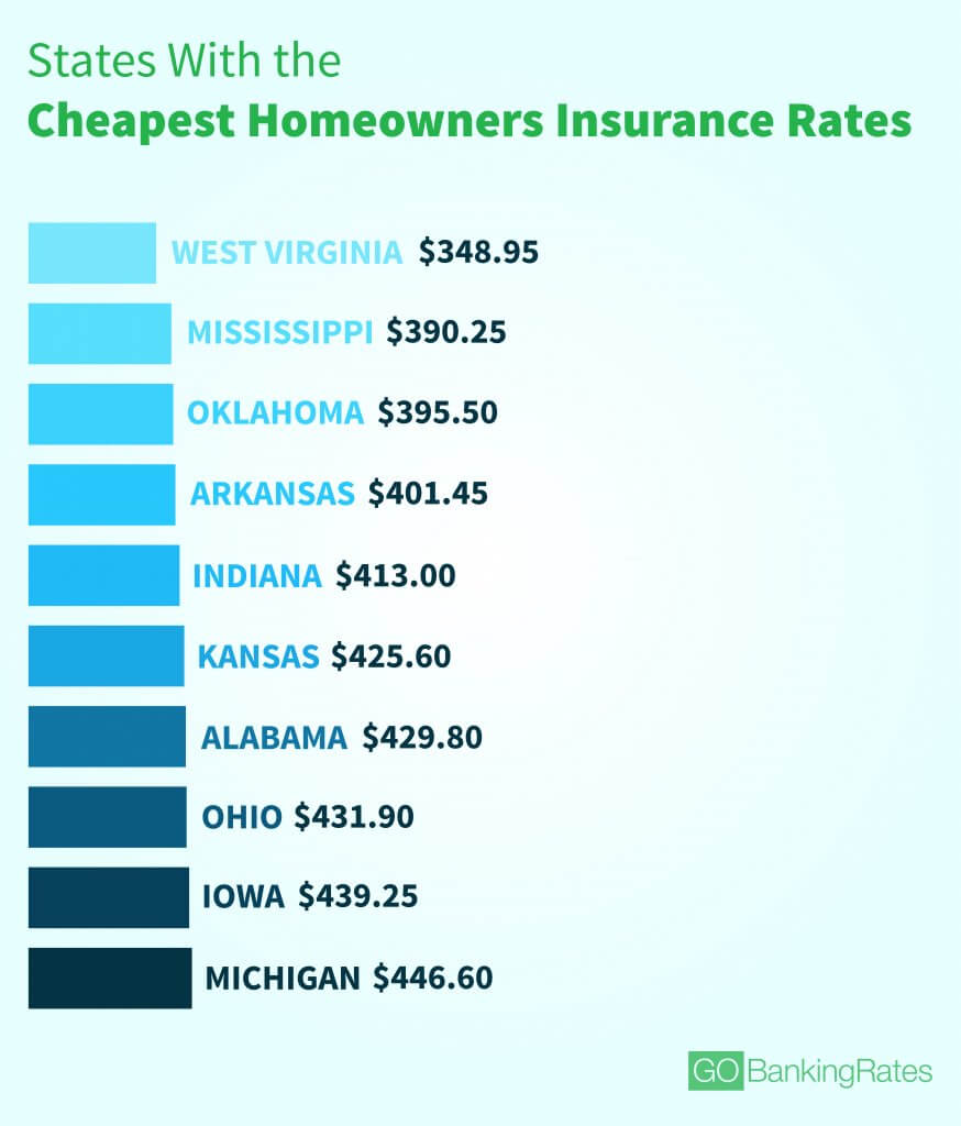 average cost of homeowners insurance photo - 1