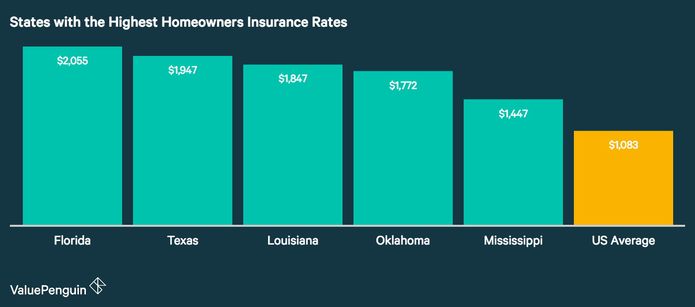 average home owners insurance costs photo - 1