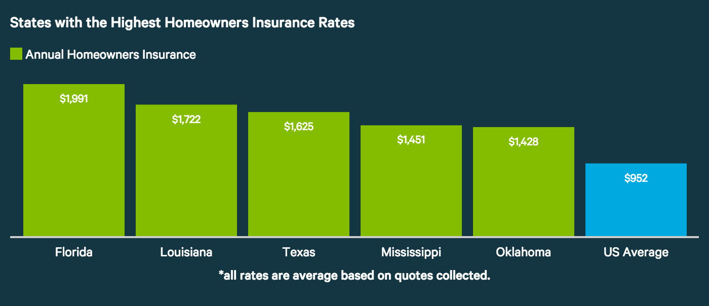 average homeowners insurance costs photo - 1
