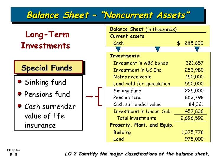 cash surrender value of life insurance balance sheet photo - 1