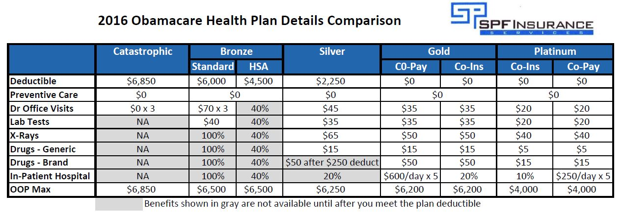 catastrophic health insurance plans photo - 1