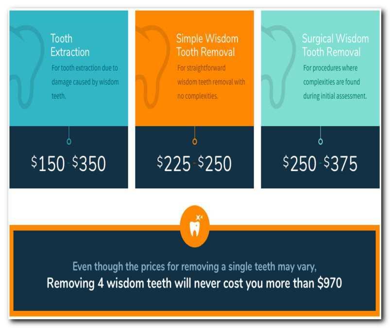 cheap wisdom teeth removal no insurance photo - 1
