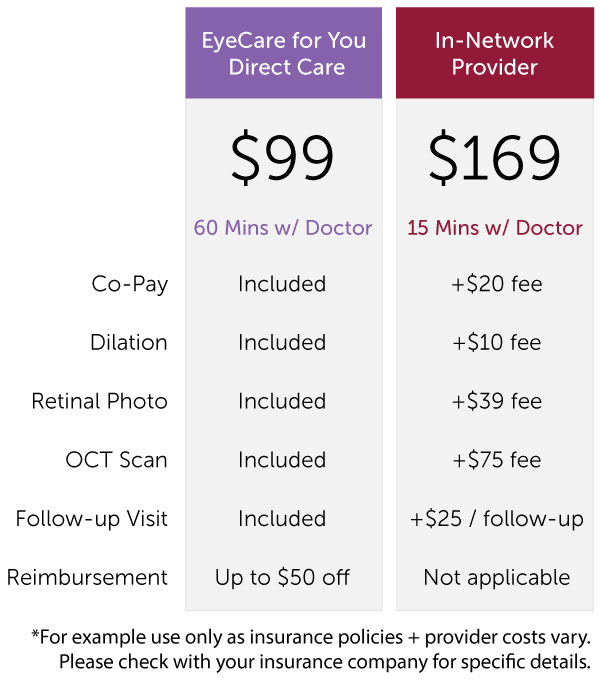 cheapest eye exam without insurance photo - 1
