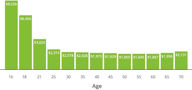 cheapest health insurance in california photo - 1