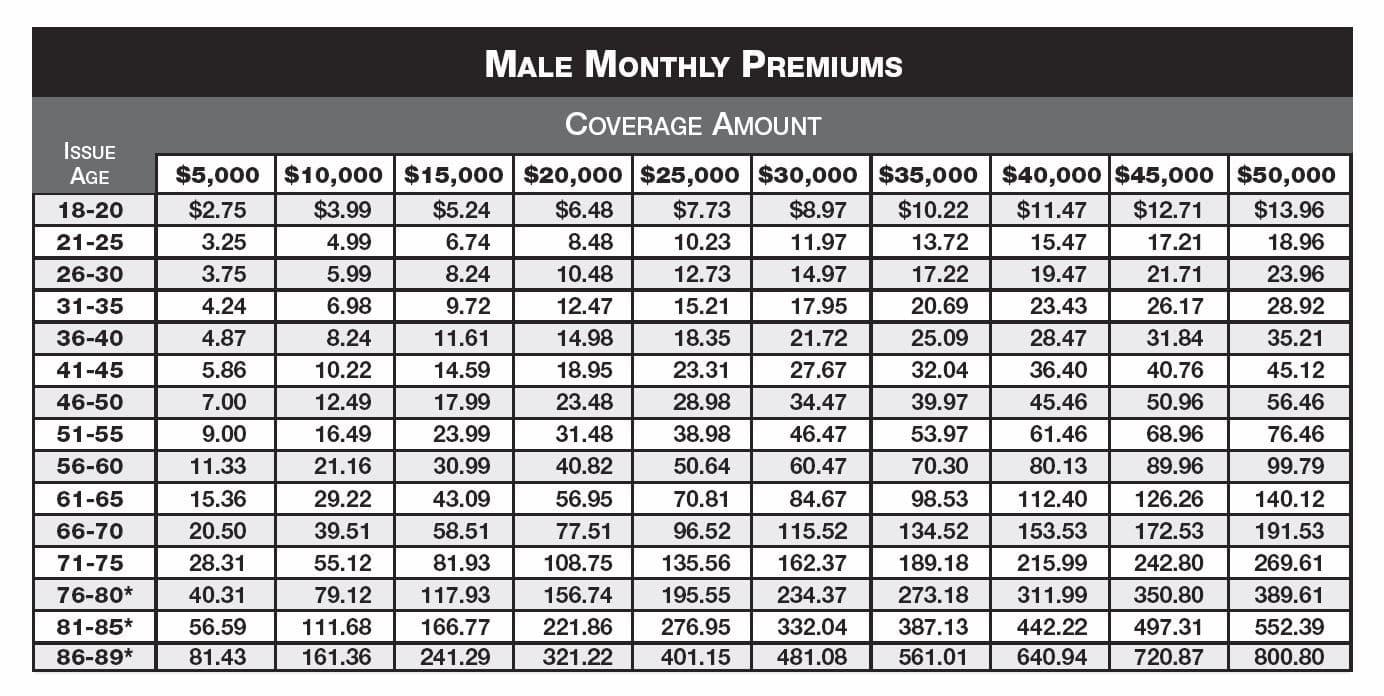 colonial penn life insurance rates photo - 1