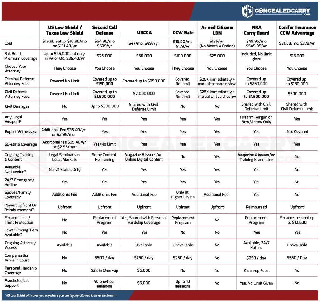 concealed carry insurance comparison photo - 1