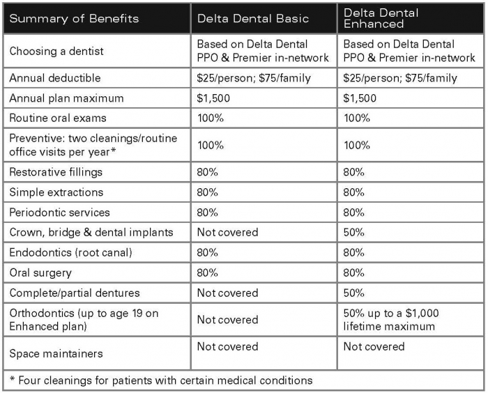 delta dental premier insurance photo - 1
