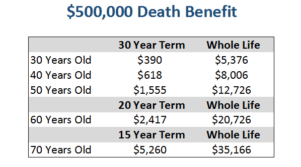 difference between whole life and term life insurance photo - 1