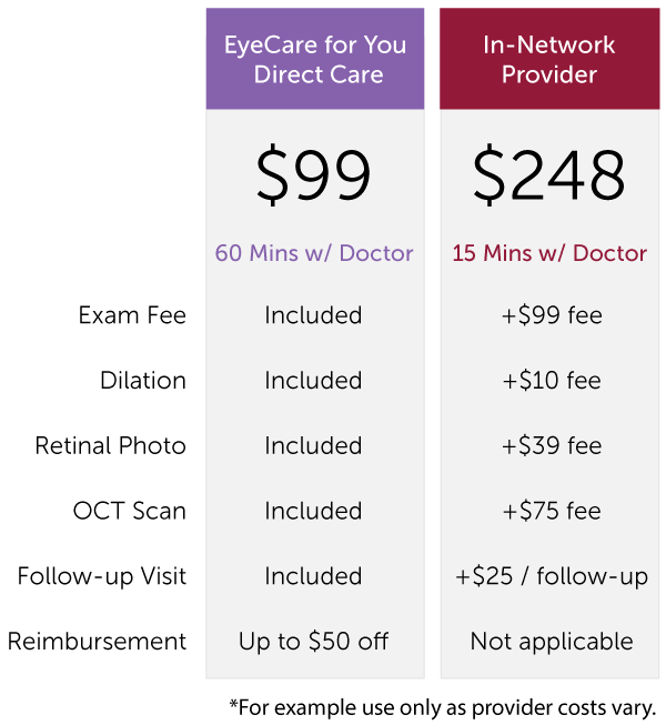 eye exam costs without insurance photo - 1