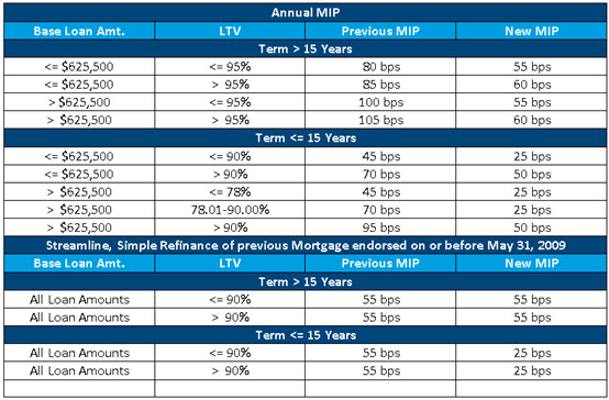 fha mortgage insurance calculator photo - 1
