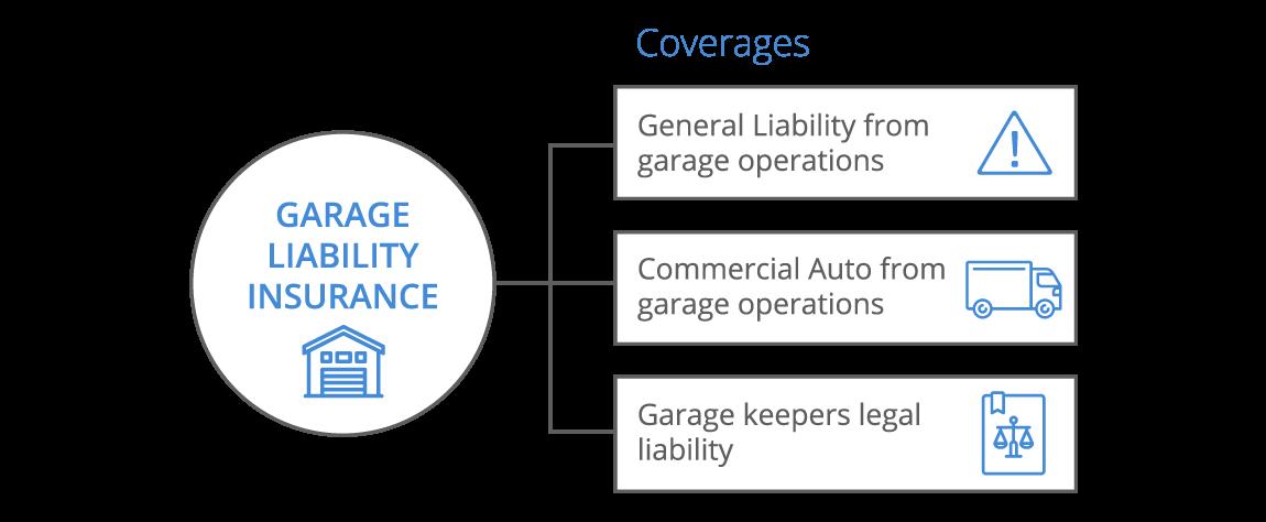 garage liability insurance photo - 1
