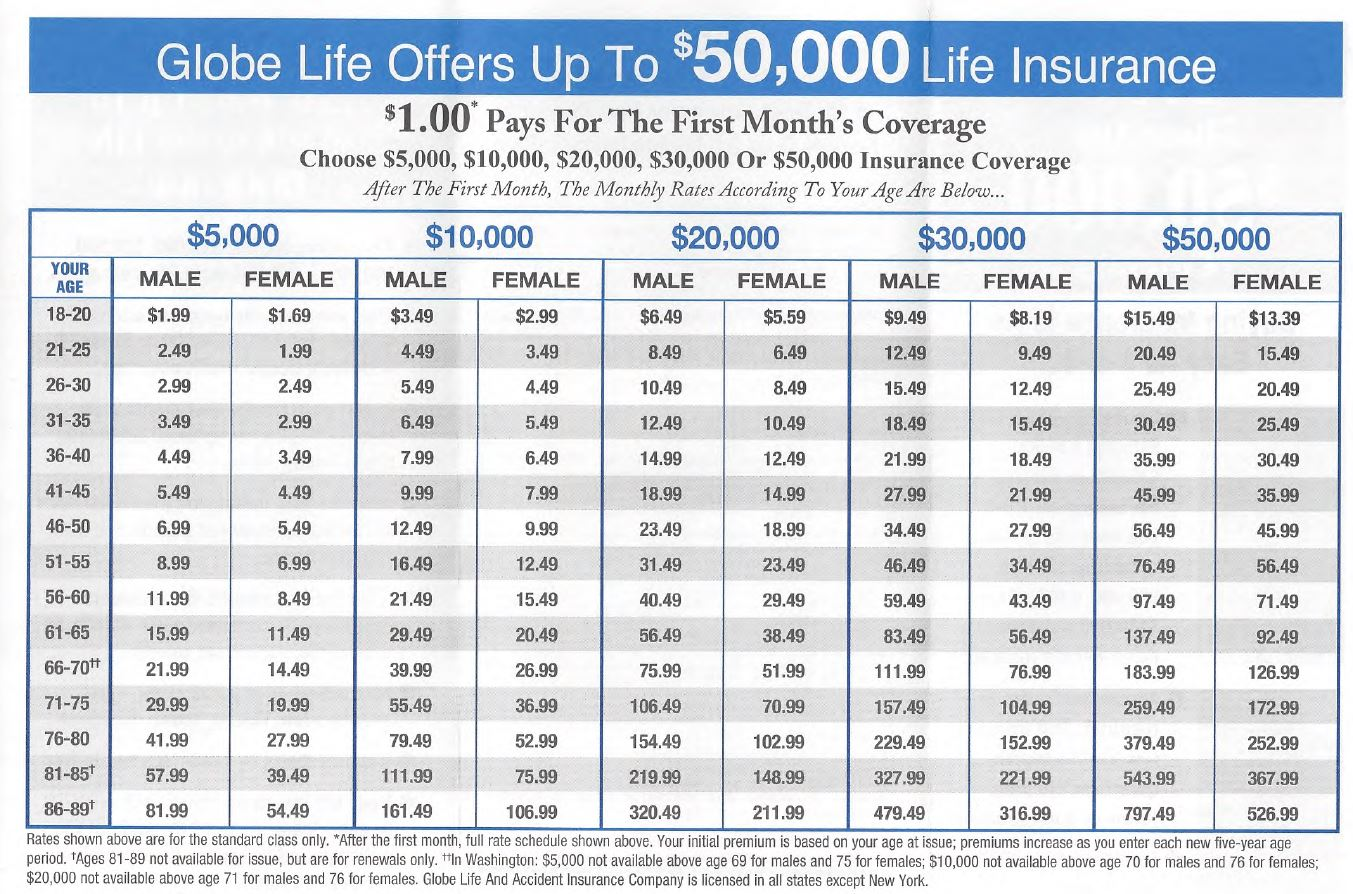 globe life insurance rates photo - 1