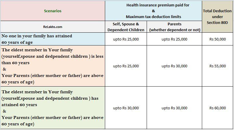 health insurance premium tax deduction photo - 1