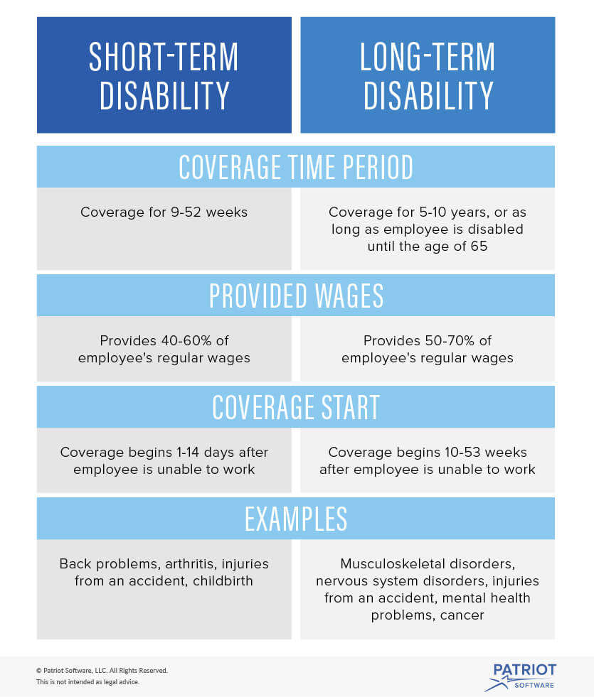 health insurance while on long term disability photo - 1