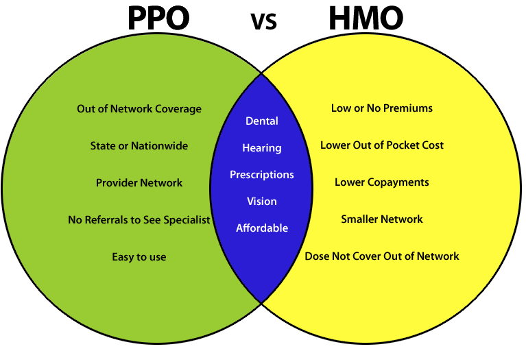 hmo insurance definition photo - 1