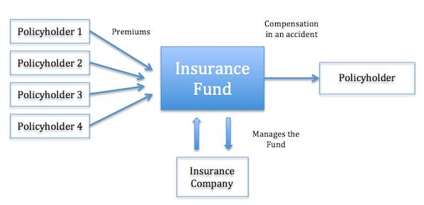 how car insurance work photo - 1