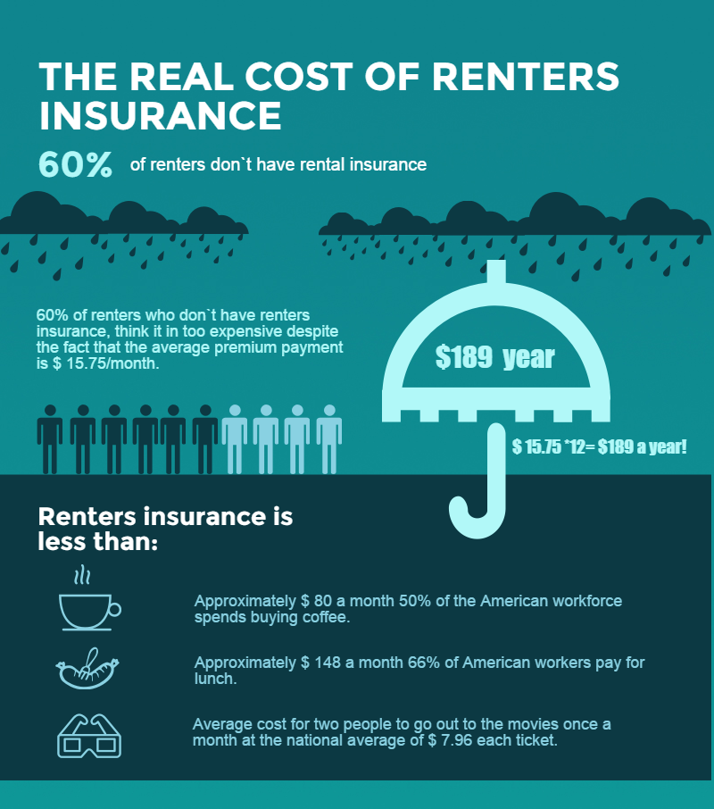 is renters insurance required photo - 1