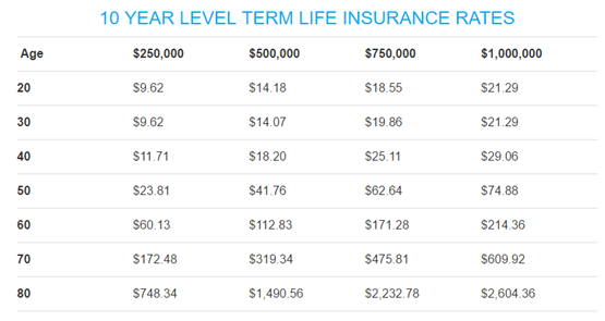 life insurance rates by age photo - 1