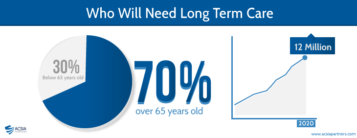 long term care insurance cost photo - 1