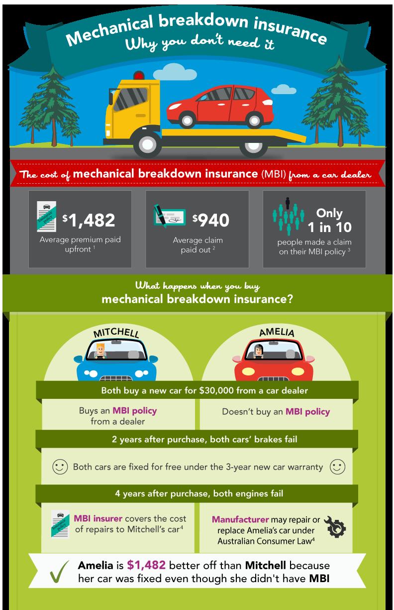 Mechanical breakdown insurance - insurance