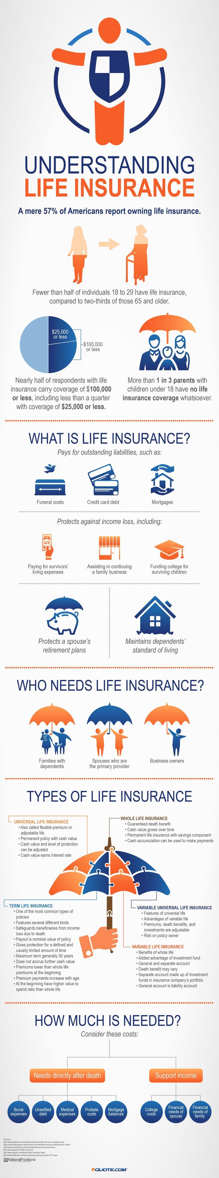 no exam life insurance photo - 1