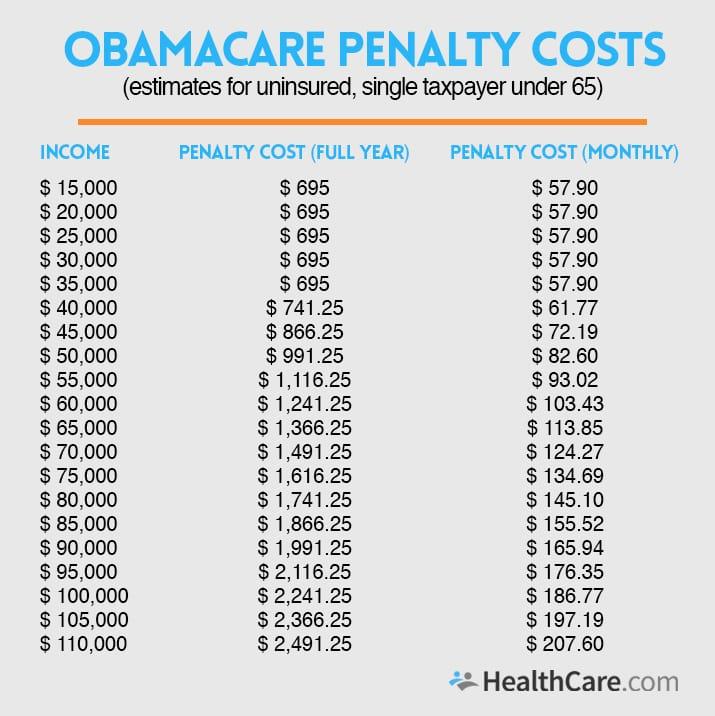 penalties for not having insurance photo - 1