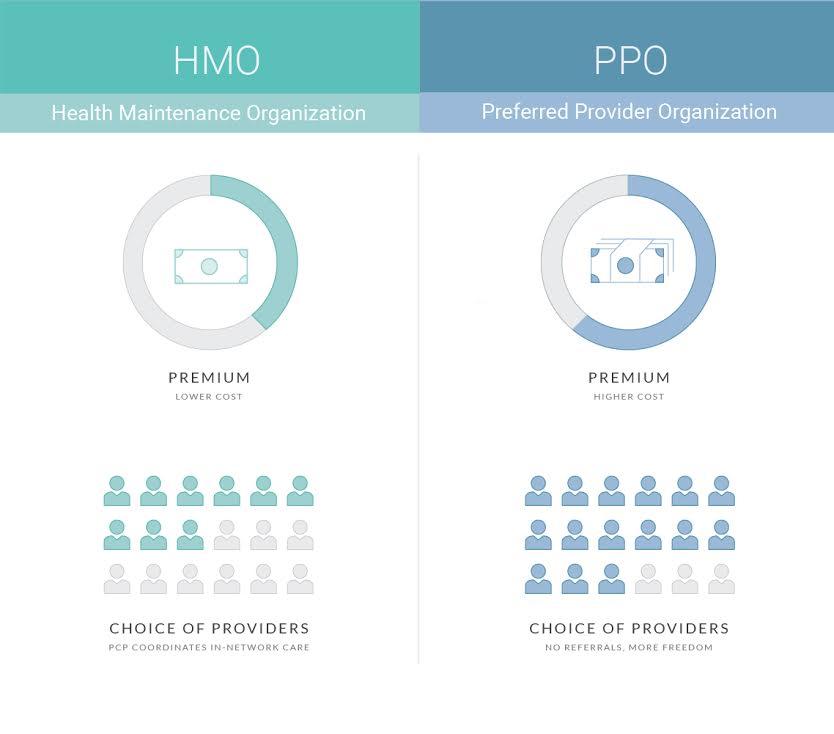 ppo health insurance definition photo - 1