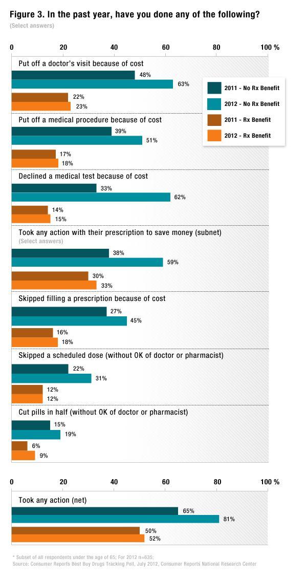 prescription drug prices without insurance photo - 1