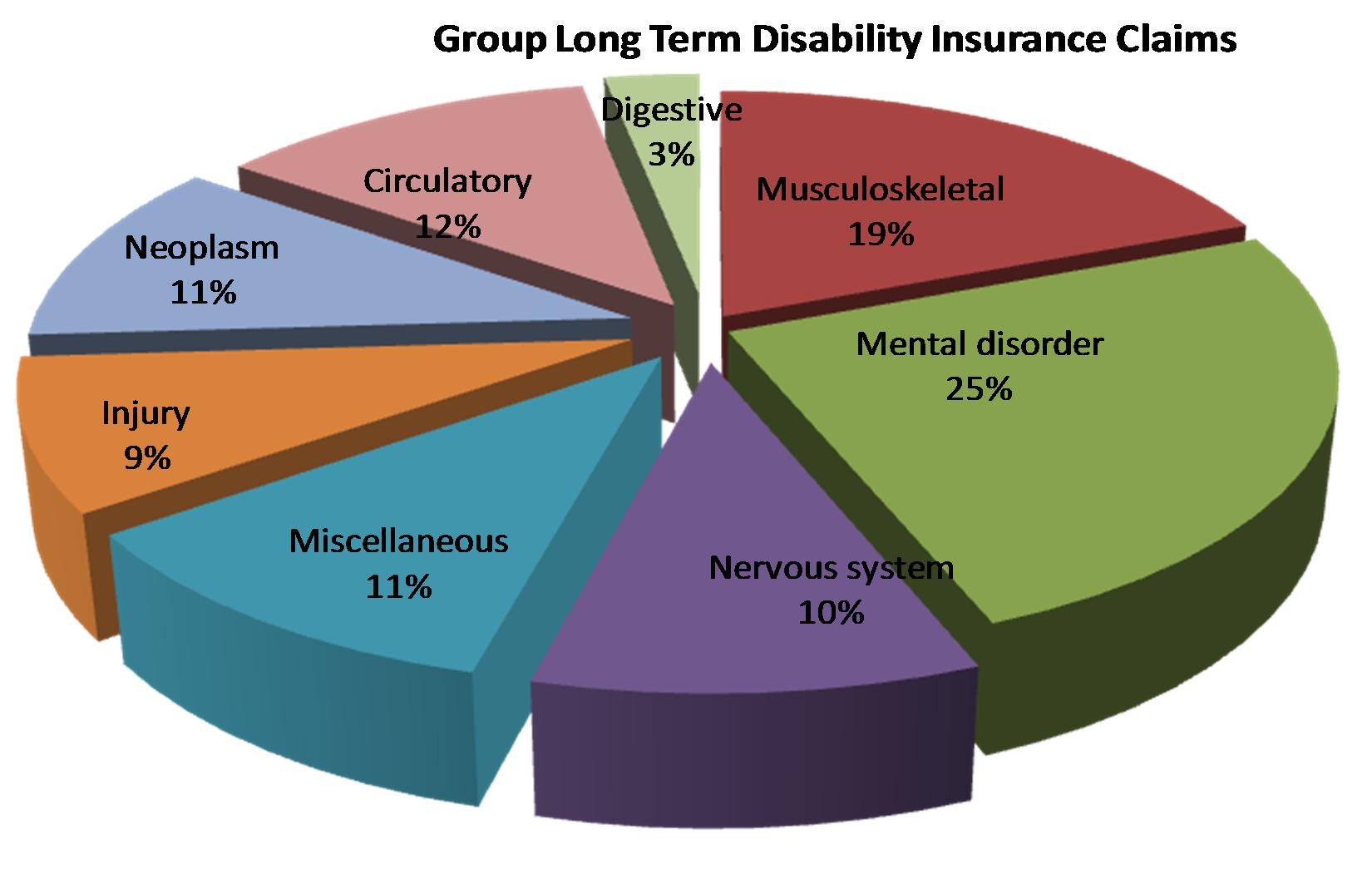private short term disability insurance photo - 1