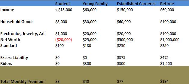 renters insurance cost calculator photo - 1