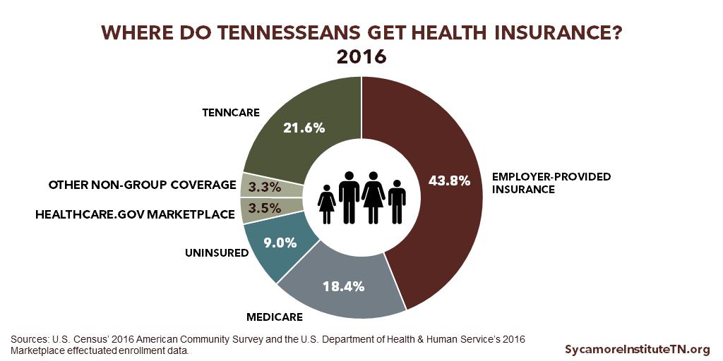 tennessee health insurance photo - 1