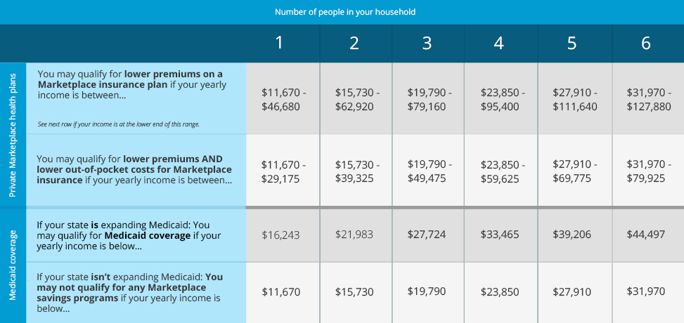 texas health insurance for low income photo - 1