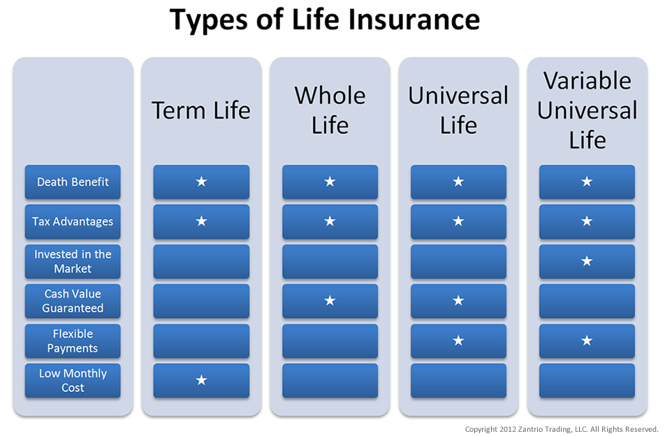 the death protection component of universal life insurance is always photo - 1