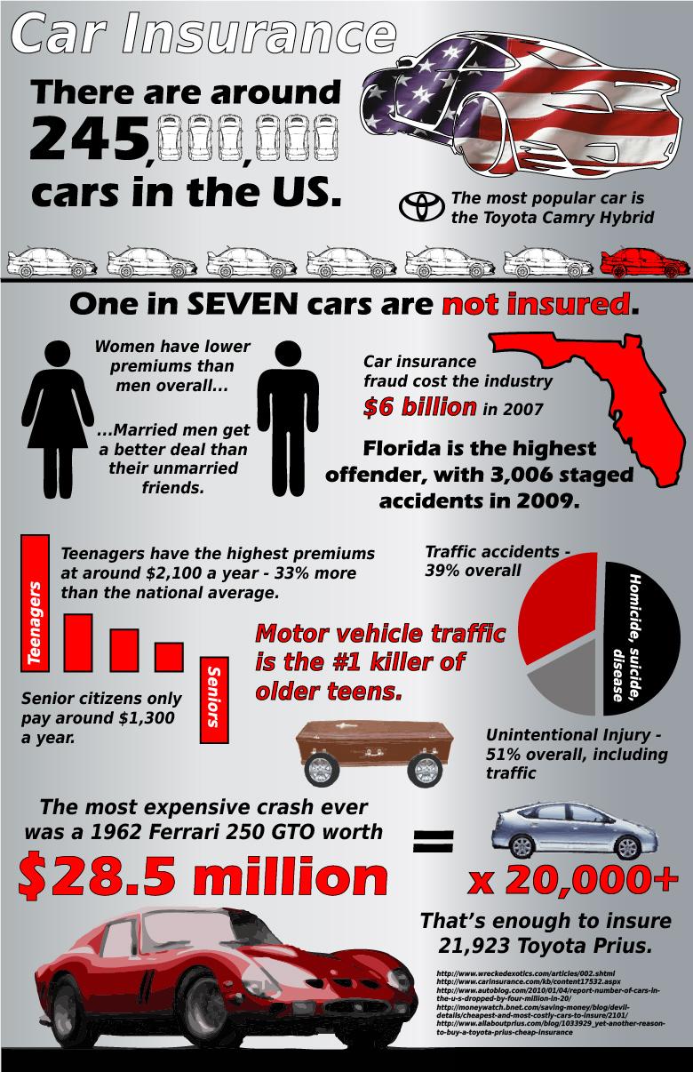 the general auto insurance quote photo - 1