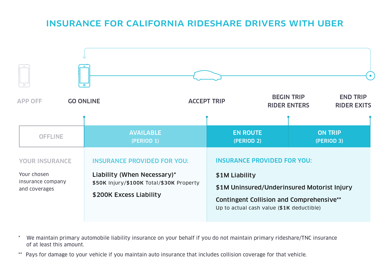 uber driver insurance photo - 1