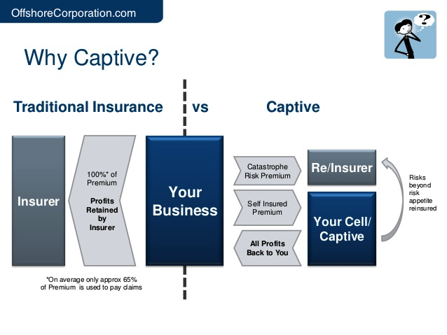 what is a captive insurance company photo - 1
