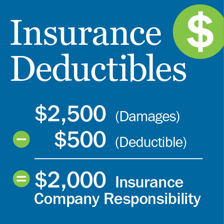 what is a deductible car insurance photo - 1