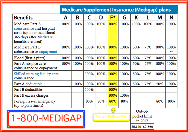 what is supplemental insurance photo - 1