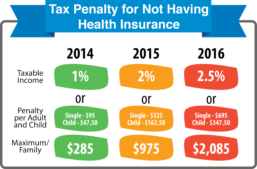 what is the penalty for not having health insurance photo - 1