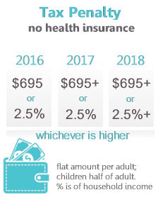 what is the penalty for not having health insurance in 2018 photo - 1