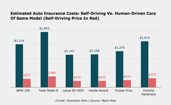 when does car insurance go down photo - 1